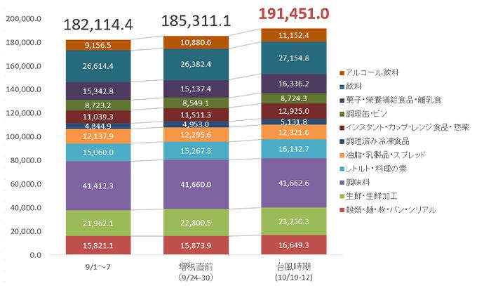1000世帯1日あたりの在庫商品数(材料カテゴリ別)推移