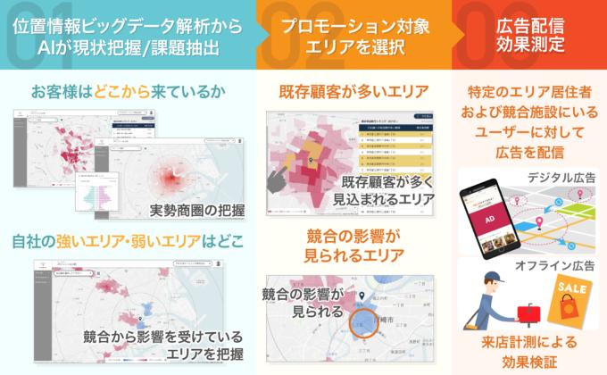 Location AI Platform 解説