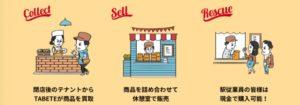東京駅にてフードロス削減を目的としたエキナカ店舗初の実証実験を開始