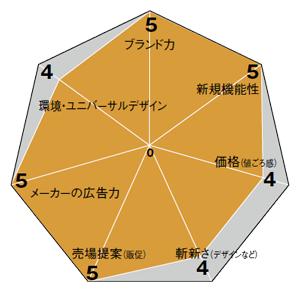 表かグラフ
