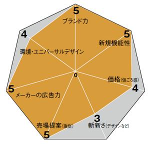 評価グラフ