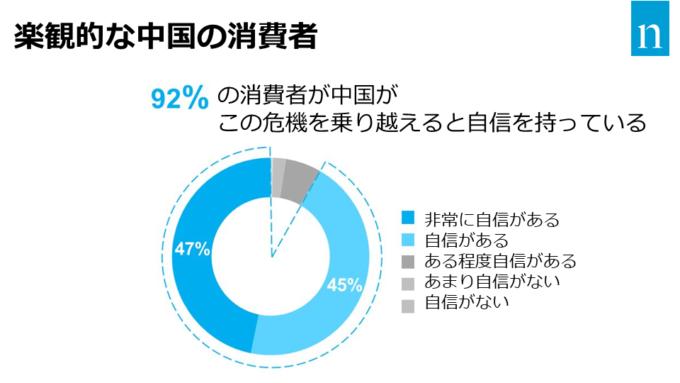 楽観的な中国の消費者