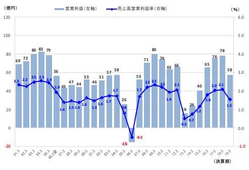 図表2 マルエツの営業利益推移(単体ベース) 注1:1995.2期は決算期変更(3月期⇒2月期), 注2:2016.2期以降はユナテッド・スーパーマーケット・ホールディングス傘下 出所:決算短信、決算資料より筆者作成
