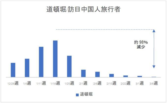 道頓堀エリア訪日中国人旅行者グラフ