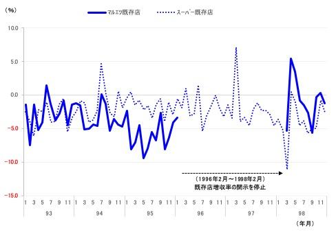 図表1 90年代半ばの既存店増収率の推移 出所:経産省「商業動態統計」(スーパーの既存店)、会社開示資料より筆者作成