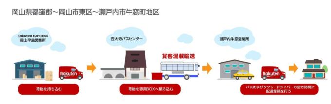 路線バスを利用した配送サービスの流れ