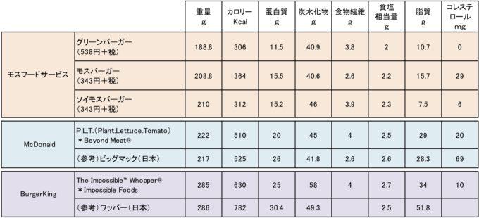図表 3社のハンバーガーの栄養素比較