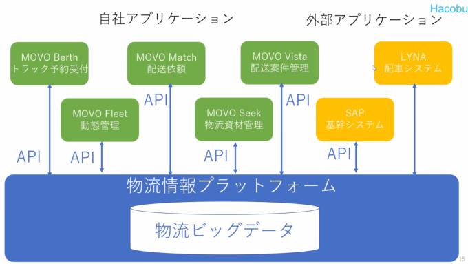 Hacobuは5つのアプリを活用し、物流ビッグデータを収集している