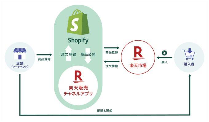 楽天市場での商品登録や在庫管理などができる専用アプリのフロー