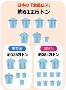 日本の食品ロスの内訳図