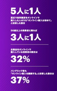 オンライン購入調査結果