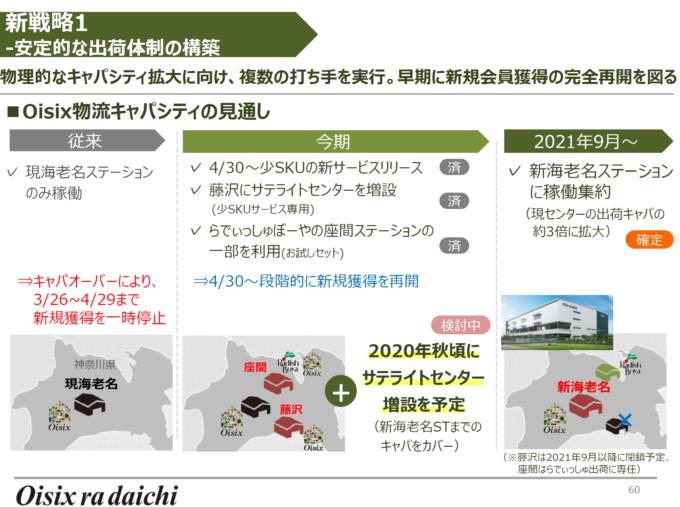 オイシックス・ラ・大地は21年9月に神奈川県海老名市に新たな物流ステーションを開設する計で、同施設の出荷キャパシティは従来の約3倍となる