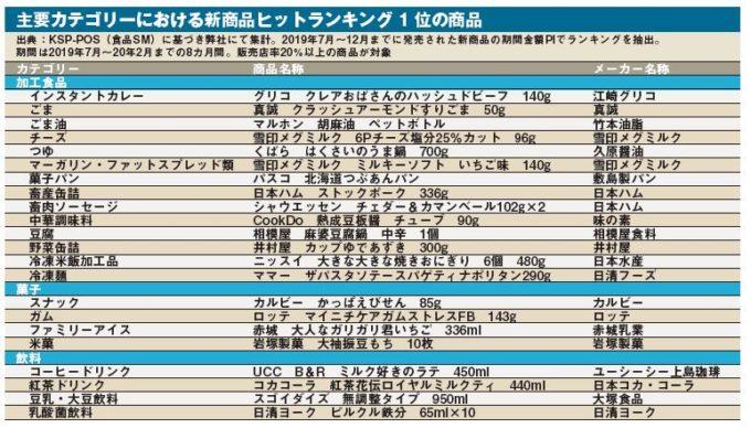 2019秋冬ヒットランキング_図表
