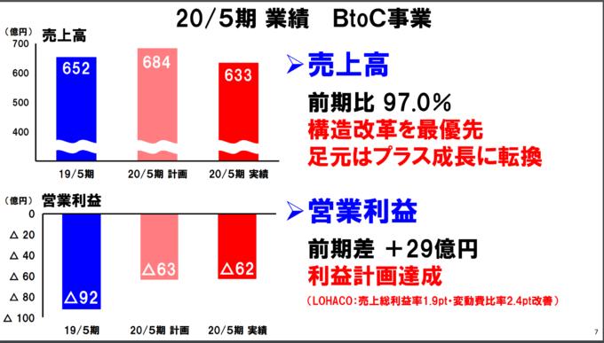 アスクルBtoC事業20年5月期業績
