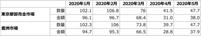 東京都卸売市場の活魚類の取引状況