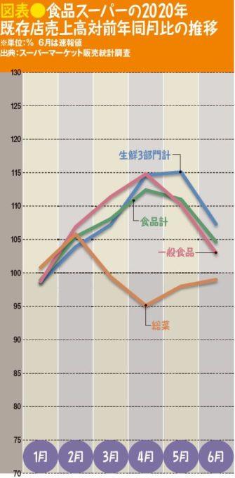 食品スーパーの2020年既存店売上高対前年同月比の推移