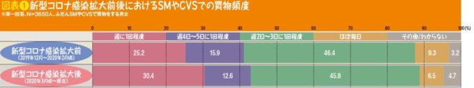図表❶新型コロナ感染拡大前後におけるSMやCVSでの買物頻度