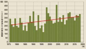 全国[アメダス]1時間降水量50㎜以上の年間発生回数
