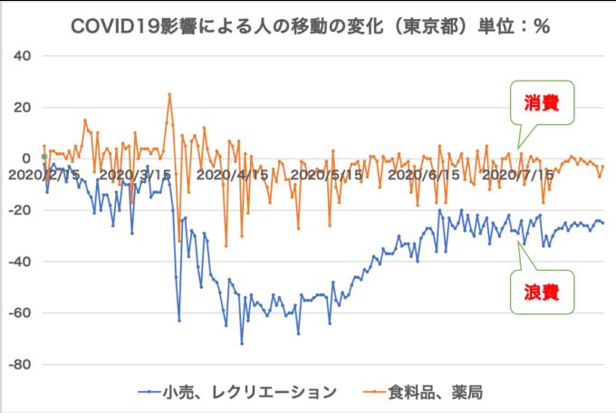 出所:google COVID-19コミュニティモビリティレポートのうち、筆者が日本(東京都)について抜粋加工した。基準値は、2020 年 1 月 3 日〜2 月 6 日の 5 週間の曜日別中央値。原データは下記↓ https://www.gstatic.com/covid19/mobility/2020-08-11_JP_Mobility_Report_ja.pdf