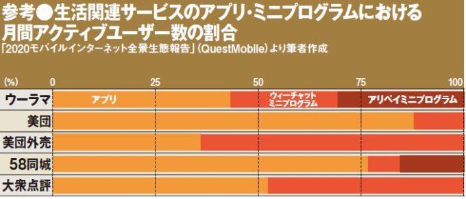 参考●生活関連サービスのアプリ・ミニプログラムにおける月間アクティブユーザー数の割合