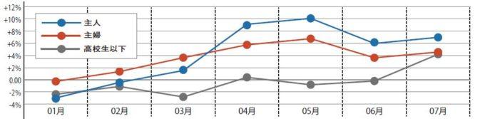 図表① 朝食喫食率の推移(前年同月差)