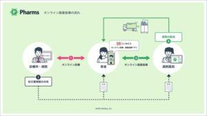 調剤薬局のオンライン対応支援システム