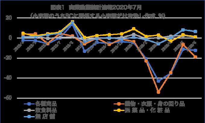 図表1  商業動態統計速報2020年7月