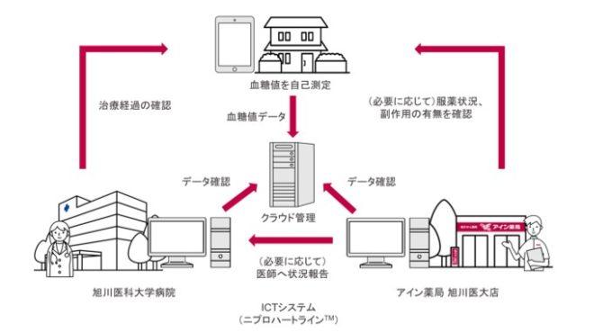 アインHDと旭川医科大学病院薬剤部の共同研究のイメージ図