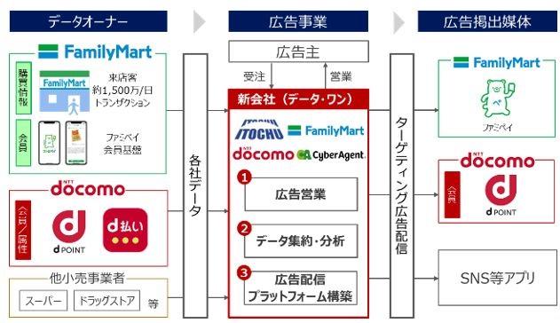 伊藤忠とファミマのデジタル広告の新会社