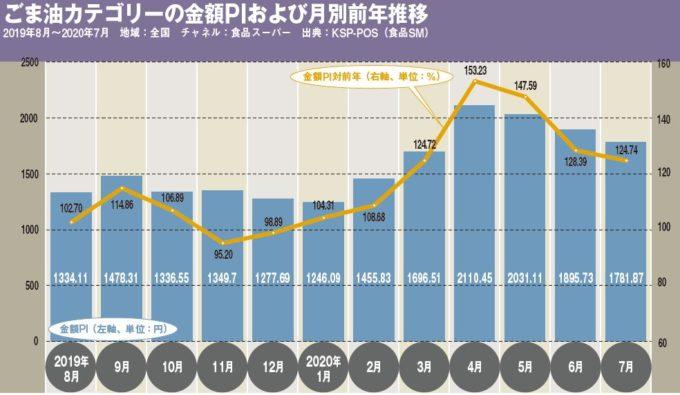 ごま油カテゴリーの金額PIおよび月別前年推移