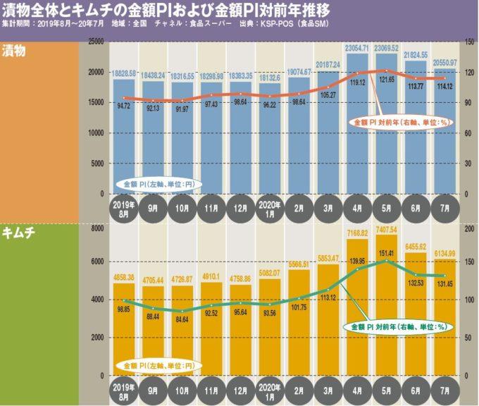 漬物全体とキムチの金額PIおよび金額PI対前年推移