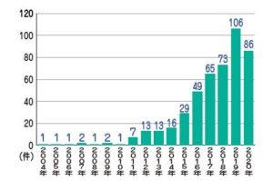 【図表1】全世界のオートストアの導入実績