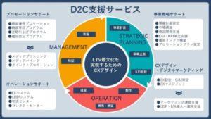大日本印刷のD2C型ネット通販の支援サービス