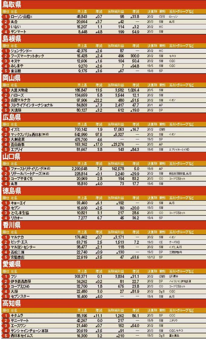 地域別動向&ランキング 中国・四国
