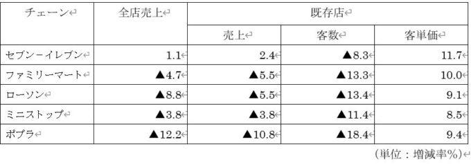 主要CVSチェーン9月営業実績(前年同月比)