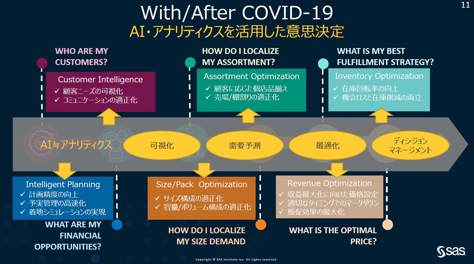 With/AfterCOVID 19 AI・アナリティクスを活用した意思決定