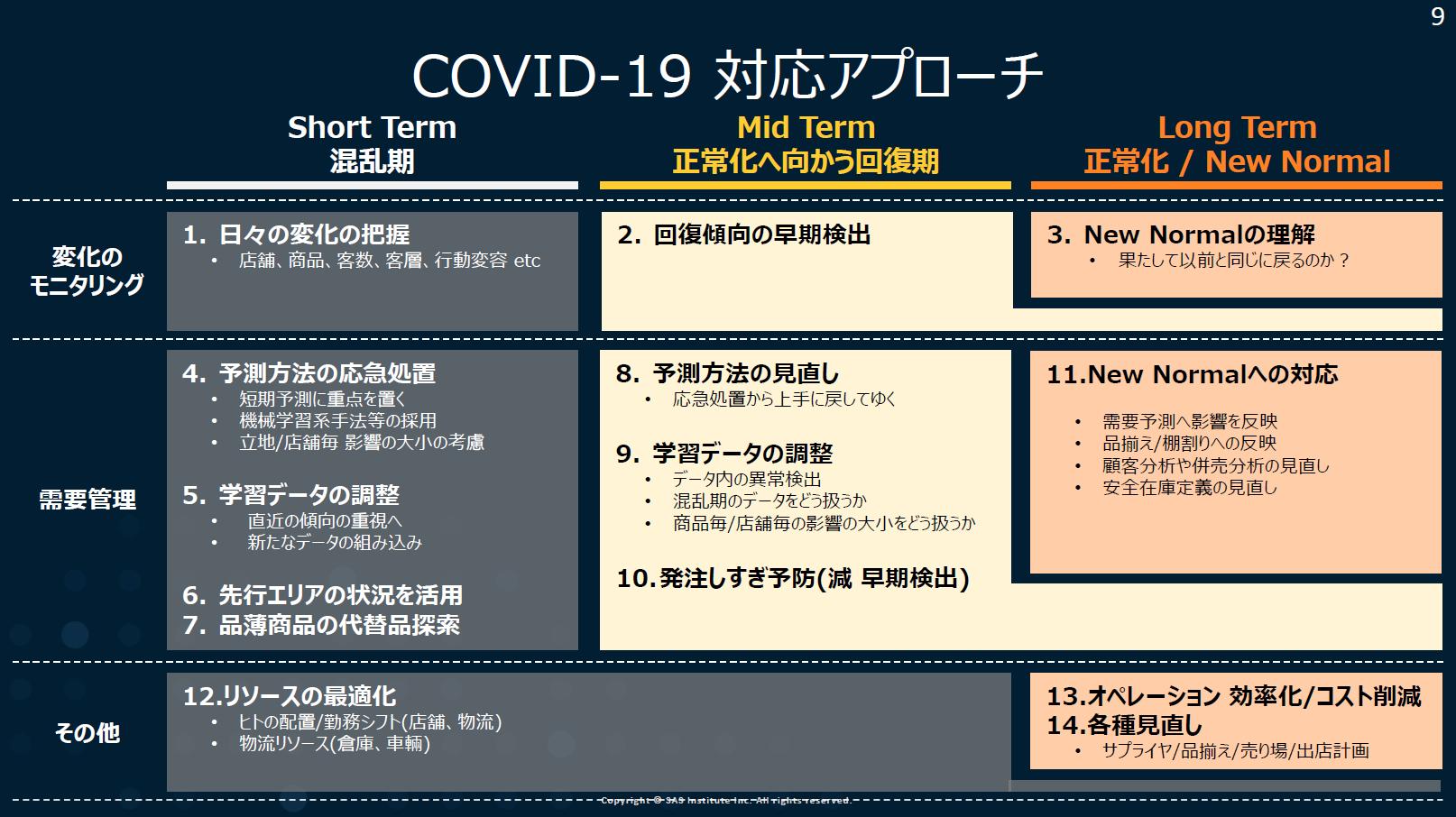 COVID 19 対応アプローチ