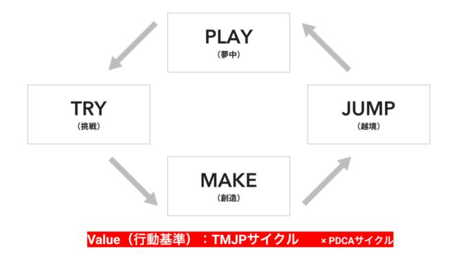 Value(行動基準):TMJPサイクル ×PDCAサイクル