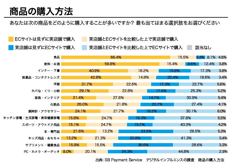 日本のECで伸びているジャンル 下に行くほどデジタルの影響が強い