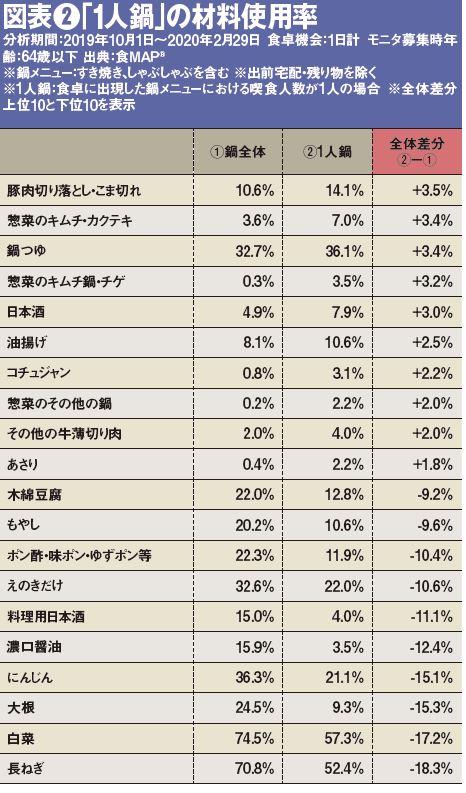 図表❷「1人鍋」の材料使用率