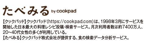たべみるbyCookpad