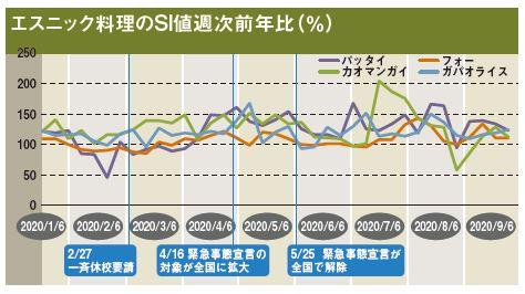 エスニック料理のSI値週次前年比(%)
