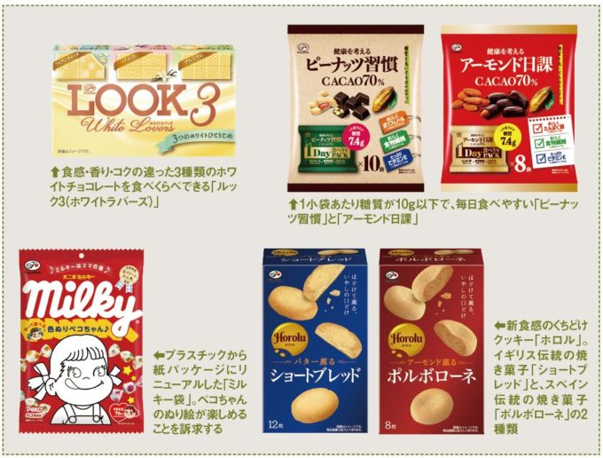 不二家の注目商品(LOOK3、「ピーナッ ツ習慣」と「アーモンド日課」、「ミル キー袋」「ホロル」)