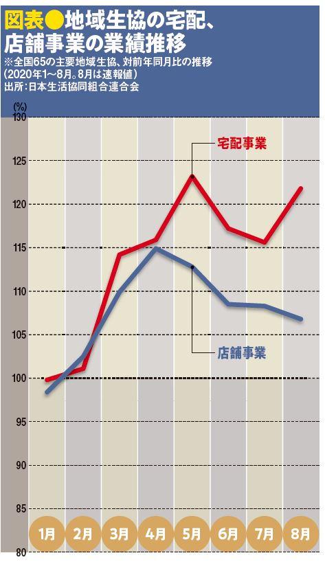 図表●地域生協の宅配、店舗事業の業績推移
