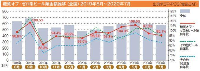 糖質オフ・ゼロ系ビール類金額推移(全国)2019年8月~2020年7月