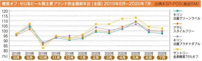 糖質オフ・ゼロ系ビール類主要ブランド別金額前年比(全国)2019年8月~2020年7月