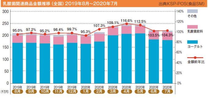乳酸菌関連商品金額推移(全国)2019年8月~2020年7月
