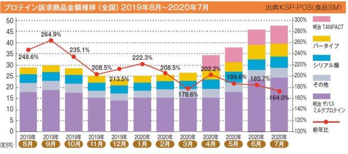 プロテイン訴求商品金額推移(全国)2019年8月~2020年7月