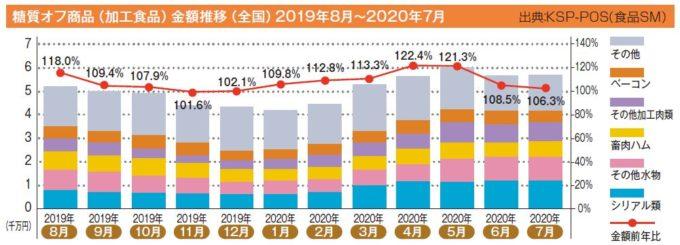 糖質オフ商品(加工食品)金額推移(全国)2019年8月~2020年7月