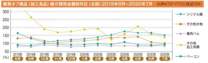 糖質オフ商品(加工食品)細分類別金額前年比(全国)2019年8月~2020年7月